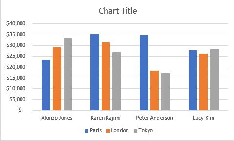 Clustered Column Chart