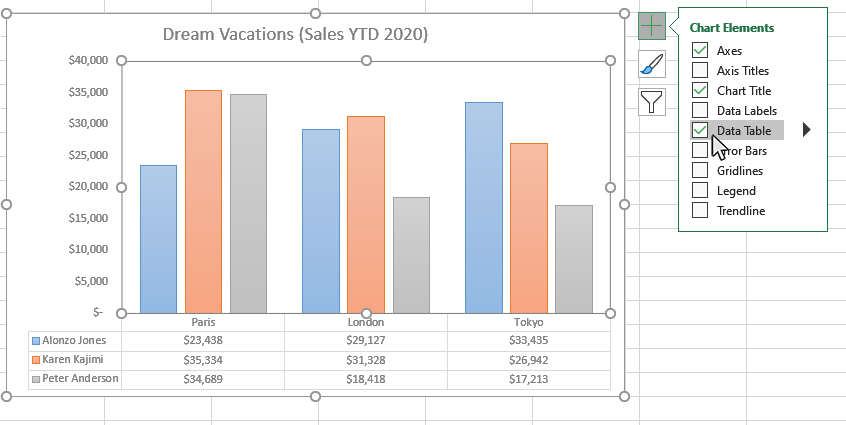 Step 3: Select Data Tables from the Chart Elements window